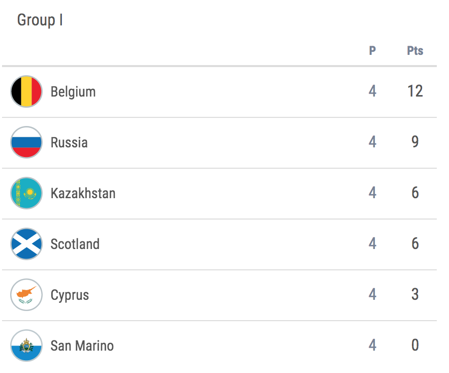 European Championship Qualifiers table Scotland.png